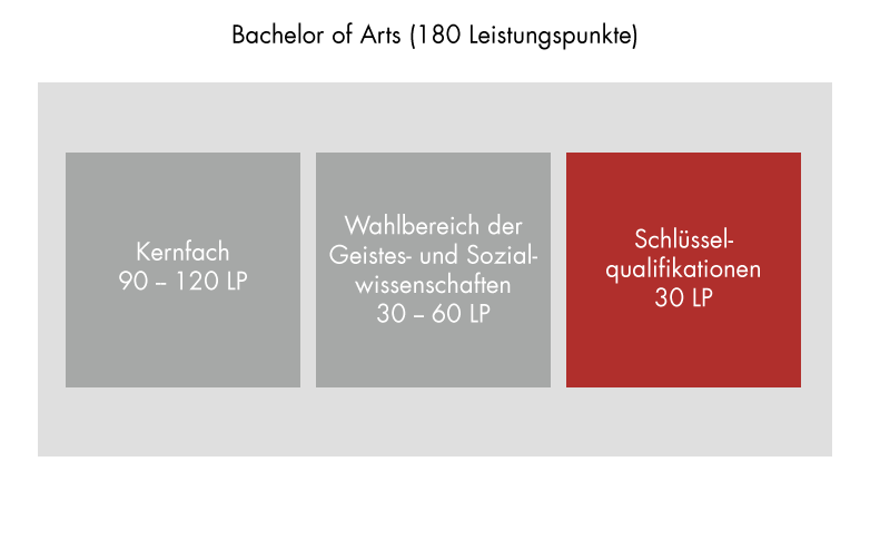 Programme structure: Bachelor of Arts, key qualifications