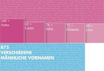 Die Grafik zeigt die Verteilung der Vornamen bei den 2020neuimmatrikulierten Studierenden.