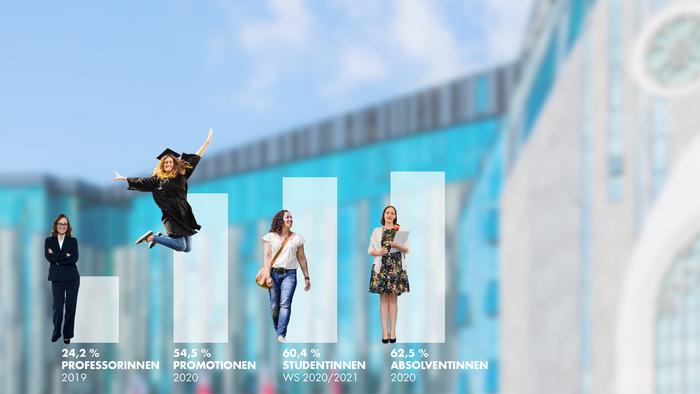 Infografik zum Frauenanteil an der Universität Leipzig.