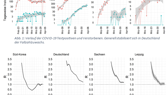 Entwicklung der Testpositiven- und Verstorbenenzahlen sowie der Reproduktionsrate