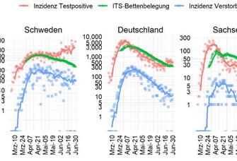Verlauf der COVID-19 Testpositiven, ITS-Belegungund Verstorbenen.Die Trendlinie ist ein gleitender Mittelwert aus 7Tagen.Deutschland: 194,259 Testpositive 8,975 Verstorbene; Sachsen: 5,447 Testpositive 229 Verstorbene; Leipzig: 624 Testpositive 12 Verstorbene (ECDC/RKI/SMSnach Eingangsdatum)